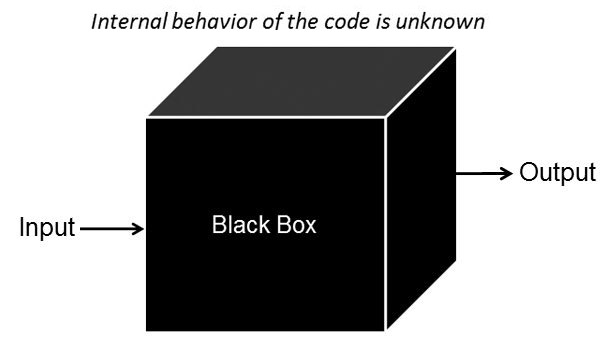 Test strategy - Black box testing