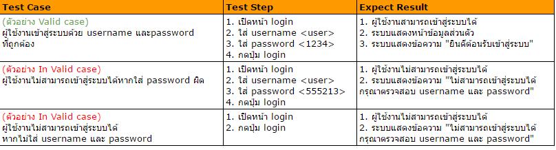 ตัวอย่าง test case โดยใช้ black box testing technique